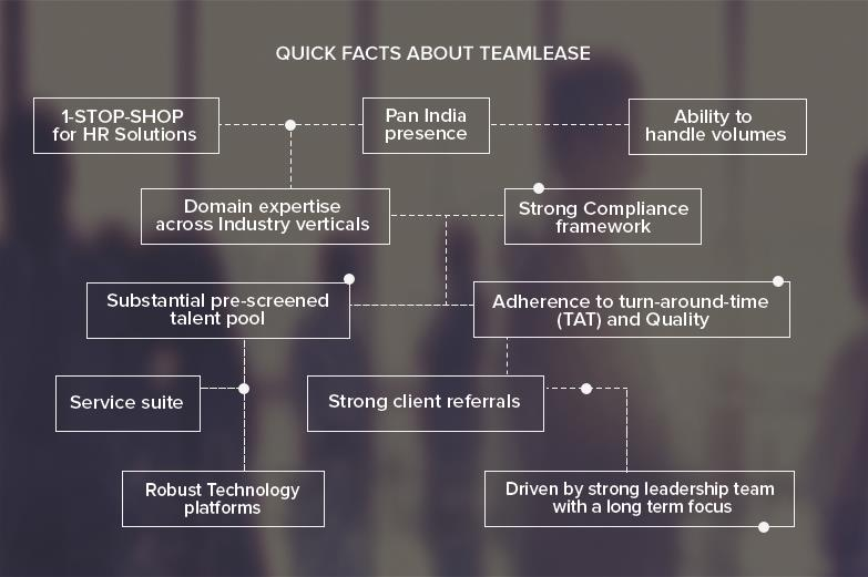 Teamlease Quick facts