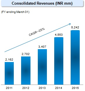 HCG revenue growth