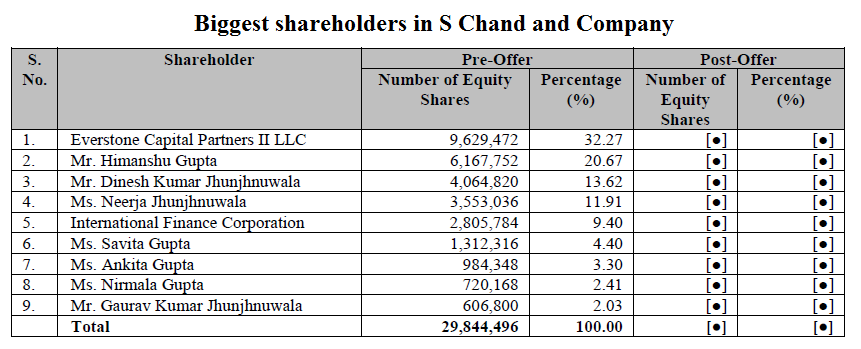 Biggest shareholders in S Chand and Company
