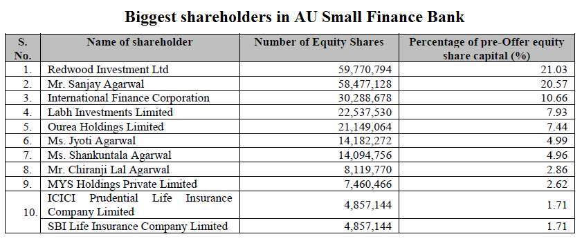 Biggest shareholders in AU Small Finance Bank