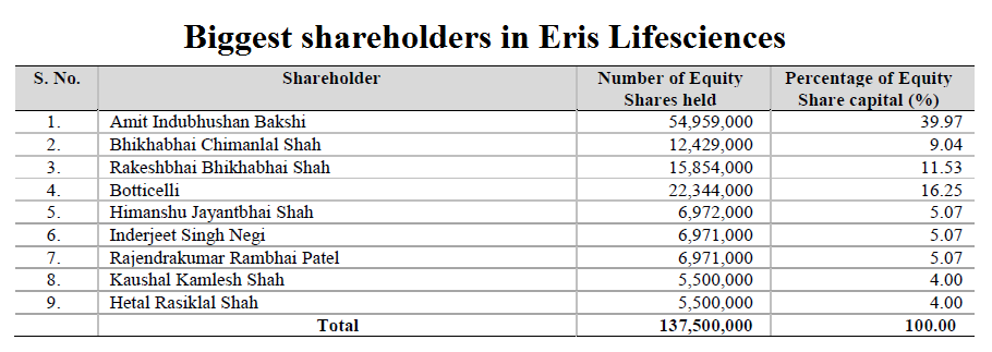 Biggest shareholders in Eris Lifesciences