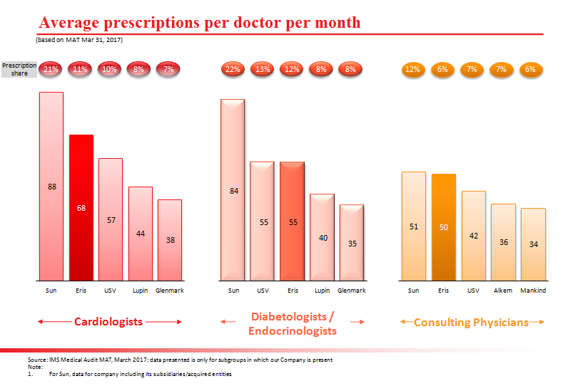 Eris Lifesciences Average Prescriptions per doctor per month