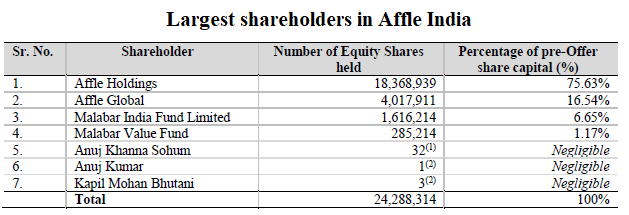 Biggest shareholders in Affle INdia
