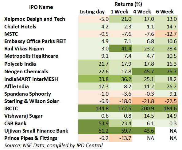 Companywise IPO performance in 2019