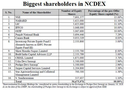 Biggest Shareholders in NCDEX