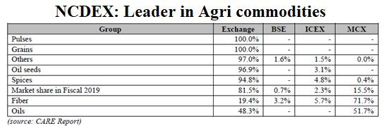 NCDEX Leader in agri commodities