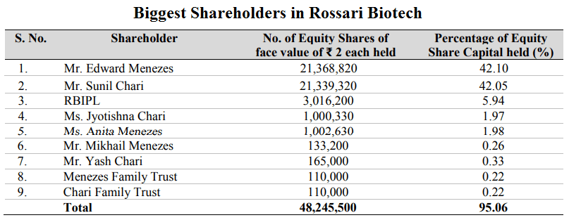 Description: C:\Users\Dell\Desktop\Biggest Shareholders in Rossari Biotech.png