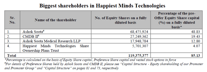 Biggest shareholders in Happiest Minds Technologies