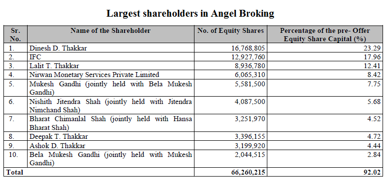 Largest shareholders in Angel Broking