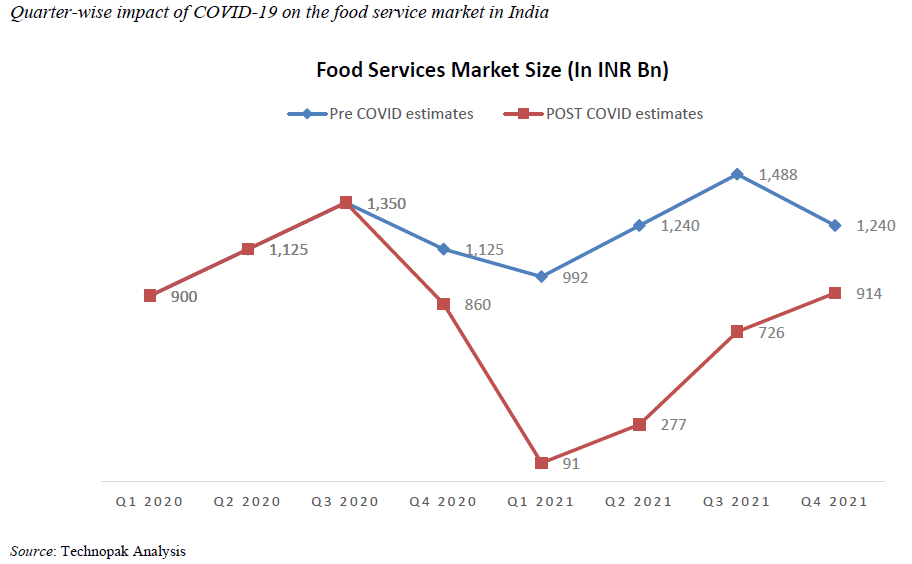 Impact of Covid-19 on Food Services Market